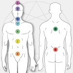 Body Locations of the 9 Energy Centers